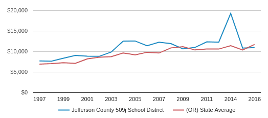 This chart display average spending per public school student in Jefferson County 509j School District and average spending per public school student in OR by year, with the latest 2015-16 school year data.