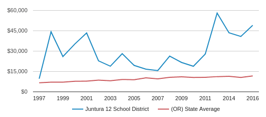 This chart display average revenue per public school student in Juntura 12 School District and average revenue per public school student in OR by year, with the latest 2015-16 school year data.