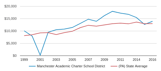 This chart display average revenue per public school student in Manchester Academic CS School District and average revenue per public school student in PA by year, with the latest 2016-17 school year data.