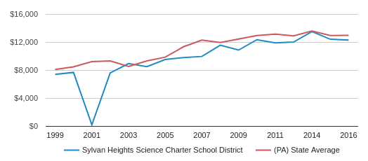 This chart display average revenue per public school student in Sylvan Heights Science CS School District and average revenue per public school student in PA by year, with the latest 2016-17 school year data.