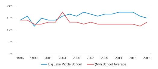 Big Lake Middle School Student Teacher Ratio (1996-2015)