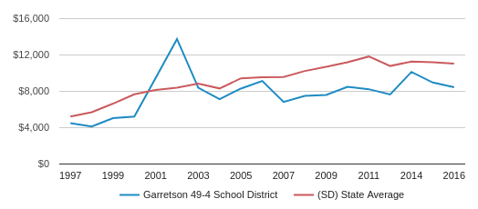 This chart display average spending per public school student in Garretson 49-4 School District and average spending per public school student in SD by year, with the latest 2016-17 school year data.