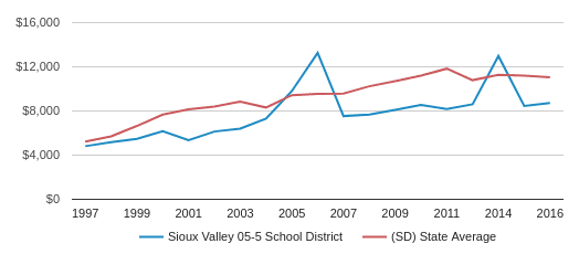 This chart display average spending per public school student in Sioux Valley School District 05-5  School District and average spending per public school student in SD by year, with the latest 2017-18 school year data.