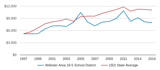 This chart display average spending per public school student in Webster Area 18-5 School District and average spending per public school student in SD by year, with the latest 2016-17 school year data.