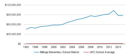 Billings Elementary School District District Total Revenue (1992-2016)