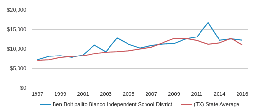This chart display average spending per public school student in Ben Bolt-Palito Blanco Independent   School District and average spending per public school student in TX by year, with the latest 2017-18 school year data.