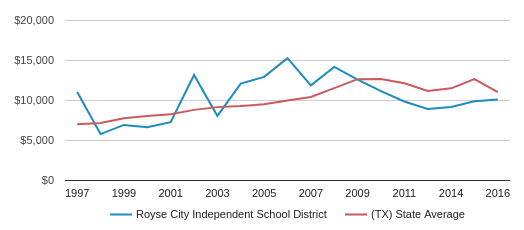 This chart display average spending per public school student in Royse City Isd School District and average spending per public school student in TX by year, with the latest 2016-17 school year data.