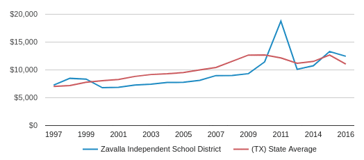 This chart display average spending per public school student in Zavalla Isd School District and average spending per public school student in TX by year, with the latest 2016-17 school year data.