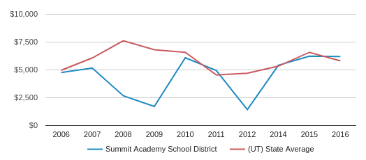 This chart display average revenue per public school student in Summit Academy School District and average revenue per public school student in UT by year, with the latest 2016-17 school year data.
