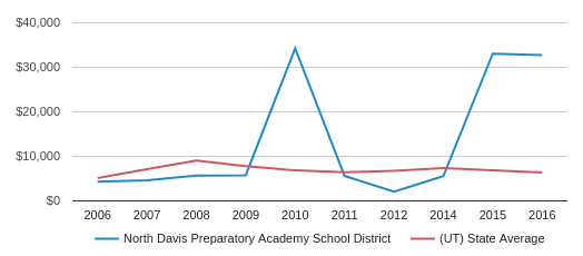 This chart display average spending per public school student in North Davis Preparatory Academy  School District and average spending per public school student in UT by year, with the latest 2017-18 school year data.