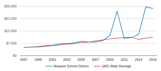This chart display average spending per public school student in Newport   School District and average spending per public school student in AR by year, with the latest 2017-18 school year data.