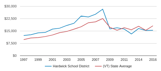 This chart display average spending per public school student in Hardwick School District and average spending per public school student in VT by year, with the latest 2016-17 school year data.