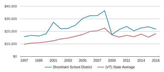 This chart display average spending per public school student in Shoreham School District and average spending per public school student in VT by year, with the latest 2016-17 school year data.