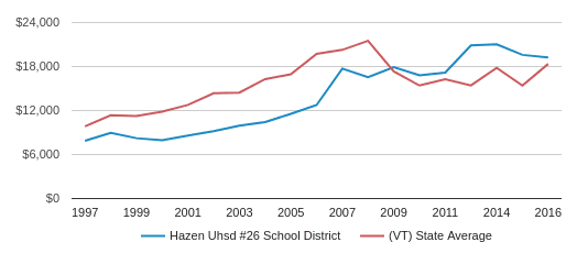 This chart display average revenue per public school student in Hazen UHSD #26 School District and average revenue per public school student in VT by year, with the latest 2016-17 school year data.