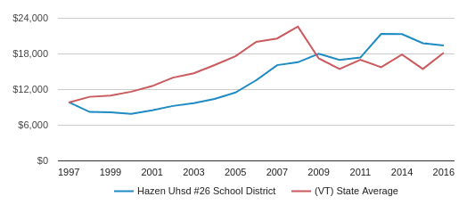 This chart display average spending per public school student in Hazen UHSD #26 School District and average spending per public school student in VT by year, with the latest 2016-17 school year data.