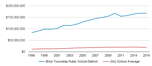 Lake Riviera Middle School Profile | Brick, New Jersey (NJ)