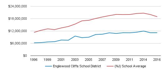 Englewood Cliffs School District District Total Revenue (1996-2016)