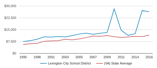 This chart display average revenue per public school student in Lexington City School District and average revenue per public school student in VA by year, with the latest 2015-16 school year data.