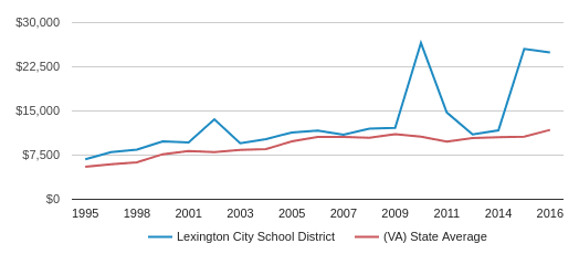 This chart display average spending per public school student in Lexington City School District and average spending per public school student in VA by year, with the latest 2015-16 school year data.