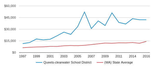 This chart display average revenue per public school student in Queets-clearwater School District and average revenue per public school student in WA by year, with the latest 2015-16 school year data.