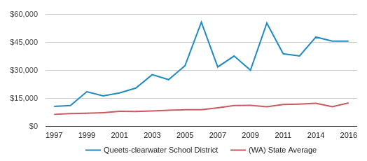 This chart display average spending per public school student in Queets-clearwater School District and average spending per public school student in WA by year, with the latest 2015-16 school year data.