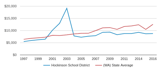 This chart display average spending per public school student in Hockinson School District and average spending per public school student in WA by year, with the latest 2016-17 school year data.