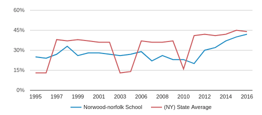 Norwood Norfolk School Profile 2018 19 Norwood Ny