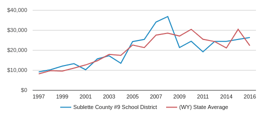 This chart display average revenue per public school student in Sublette County #9 School District and average revenue per public school student in WY by year, with the latest 2015-16 school year data.