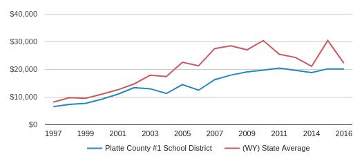 Platte County 1 School District 2018 19 Wheatland Wy