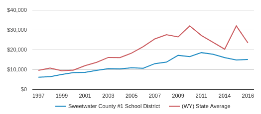 This chart display average spending per public school student in Sweetwater County School District #1  School District and average spending per public school student in WY by year, with the latest 2017-18 school year data.
