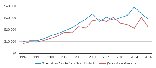 This chart display average revenue per public school student in Washakie County #2 School District and average revenue per public school student in WY by year, with the latest 2016-17 school year data.