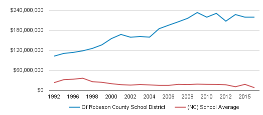 Of Robeson County School District District Spending (1992-2016)