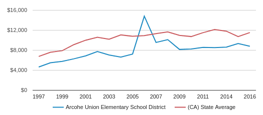 This chart display average spending per public school student in Arcohe Union Elementary School District and average spending per public school student in CA by year, with the latest 2016-17 school year data.
