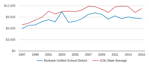 This chart display average revenue per public school student in Burbank Unified School District and average revenue per public school student in CA by year, with the latest 2016-17 school year data.