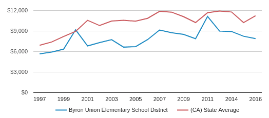 This chart display average revenue per public school student in Byron Union Elementary School District and average revenue per public school student in CA by year, with the latest 2016-17 school year data.