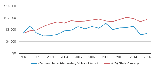 This chart display average spending per public school student in Camino Union Elementary School District and average spending per public school student in CA by year, with the latest 2016-17 school year data.