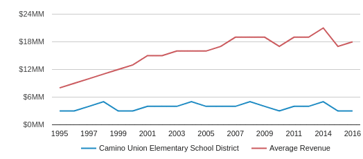This chart display total revenue of Camino Union Elementary School District and average revenue for each school distric in CA by year, with the latest 2016-17 school year data.
