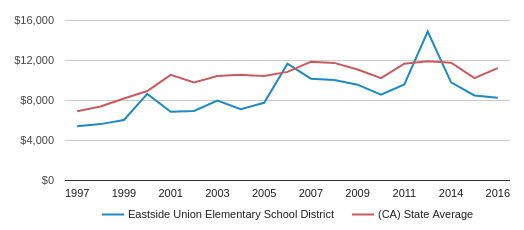 This chart display average revenue per public school student in Eastside Union Elementary School District and average revenue per public school student in CA by year, with the latest 2016-17 school year data.