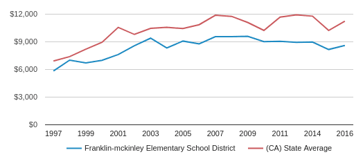 This chart display average revenue per public school student in Franklin-Mckinley Elementary  School District and average revenue per public school student in CA by year, with the latest 2016-17 school year data.