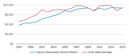 This chart display average revenue per public school student in Garvey Elementary  School District and average revenue per public school student in CA by year, with the latest 2017-18 school year data.