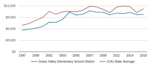 This chart display average revenue per public school student in Grass Valley Elementary School District and average revenue per public school student in CA by year, with the latest 2016-17 school year data.