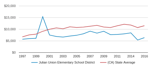 This chart display average spending per public school student in Julian Union Elementary School District and average spending per public school student in CA by year, with the latest 2016-17 school year data.