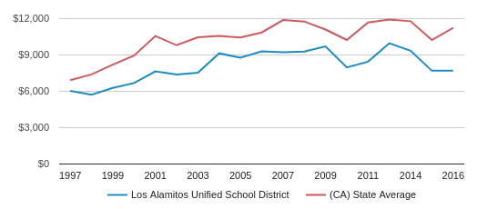 This chart display average revenue per public school student in Los Alamitos Unified School District and average revenue per public school student in CA by year, with the latest 2016-17 school year data.