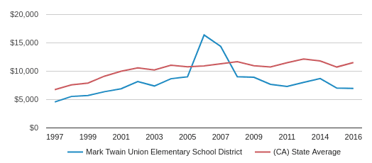 This chart display average spending per public school student in Mark Twain Union Elementary School District and average spending per public school student in CA by year, with the latest 2016-17 school year data.