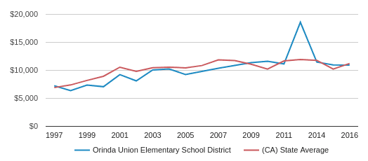 This chart display average revenue per public school student in Orinda Union Elementary School District and average revenue per public school student in CA by year, with the latest 2016-17 school year data.