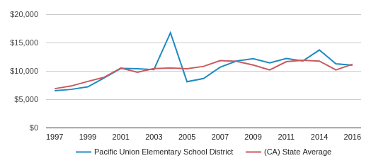 This chart display average revenue per public school student in Pacific Union Elementary  School District and average revenue per public school student in CA by year, with the latest 2017-18 school year data.