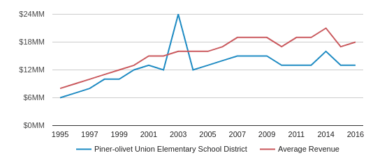 This chart display total revenue of Piner-Olivet Union Elementary  School District and average revenue for each school distric in CA by year, with the latest 2017-18 school year data.