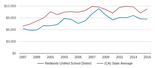 This chart display average revenue per public school student in Redlands Unified  School District and average revenue per public school student in CA by year, with the latest 2017-18 school year data.