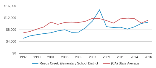 This chart display average revenue per public school student in Reeds Creek Elementary School District and average revenue per public school student in CA by year, with the latest 2016-17 school year data.