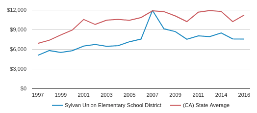 This chart display average revenue per public school student in Sylvan Union Elementary School District and average revenue per public school student in CA by year, with the latest 2016-17 school year data.